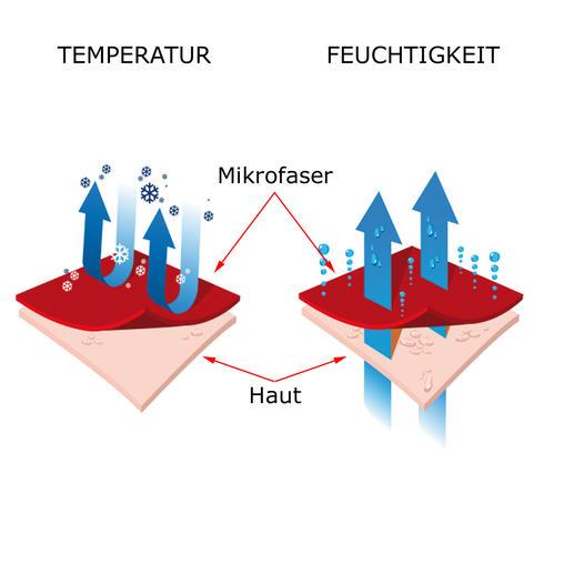 Das Funktionsmaterial beschleunigt den Feuchtigkeitstransport von der Kopfhaut nach außen. Ihr Kopf bleibt trocken und wird durch die Verdunstungskälte sanft erfrischt.