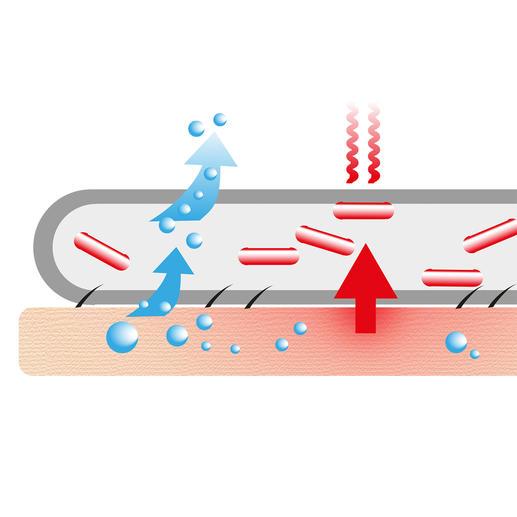 Paradies Dryfix®-Gewebeveredelung für angenehm trockenes Schlafen. Im Vergleich zu einem herkömmlichen Gewebe wird Feuchtigkeit wesentlich schneller aufgenommen und vom Körper weggeleitet.